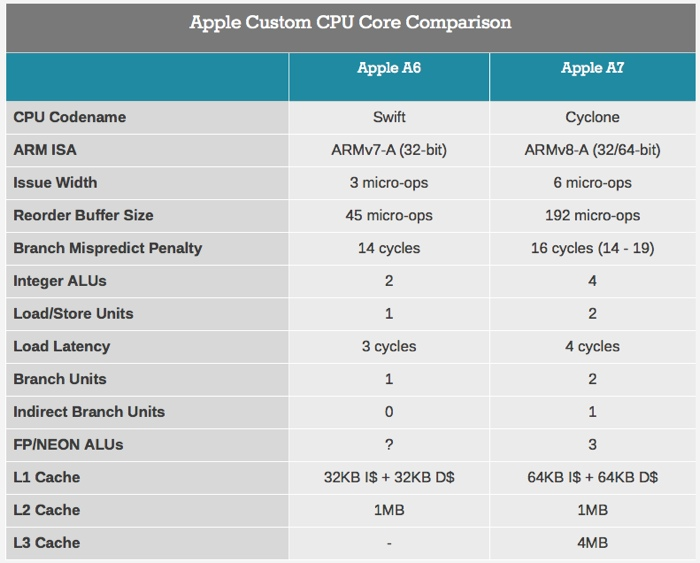 apple-a7-anandtech-schema-700
